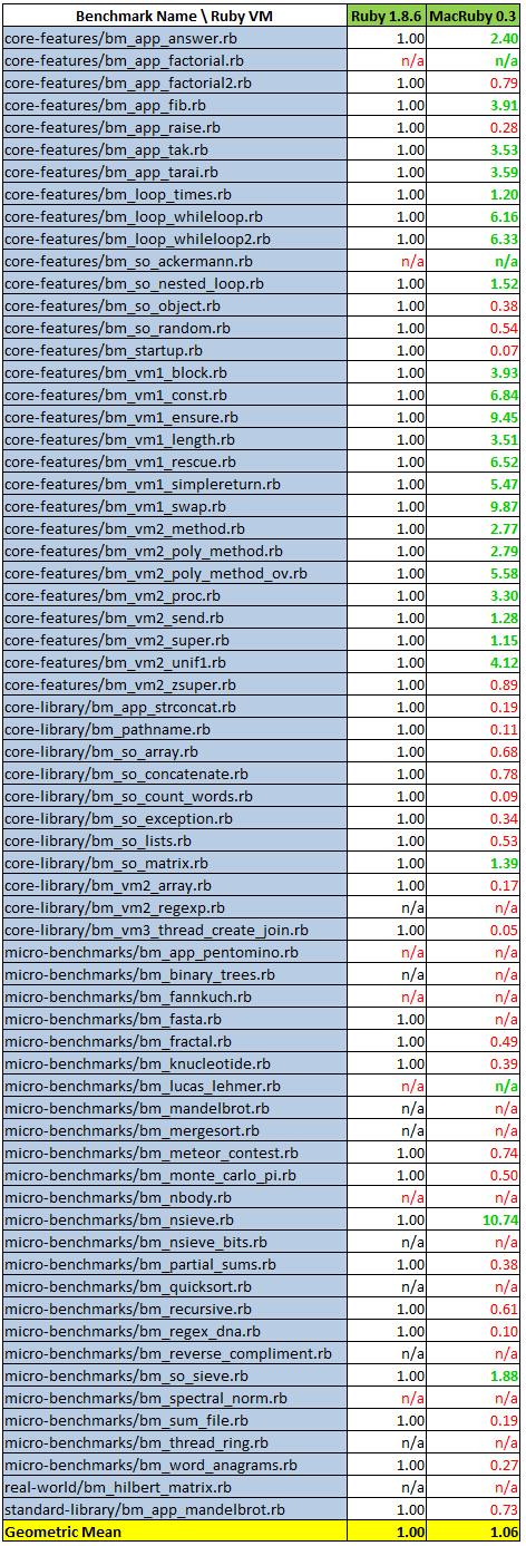 MacRuby's ratios