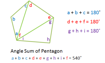 Quadrilateral Sum Theorem ... we can see ...