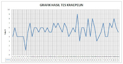 Grafik Tes Kraepelin - Copy