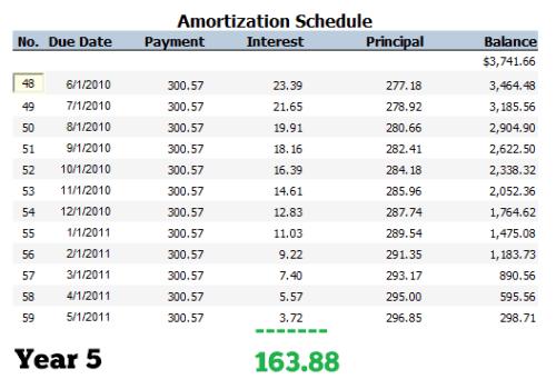 Car Loan Amortization Schedule - Year 5
