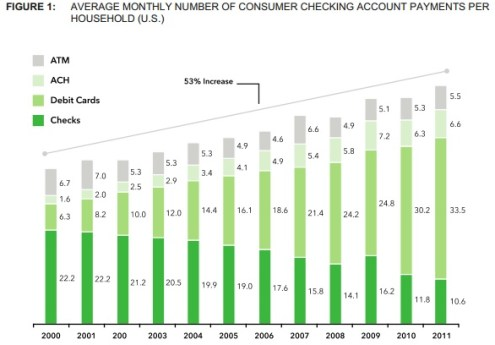 CFPB Charges Increase