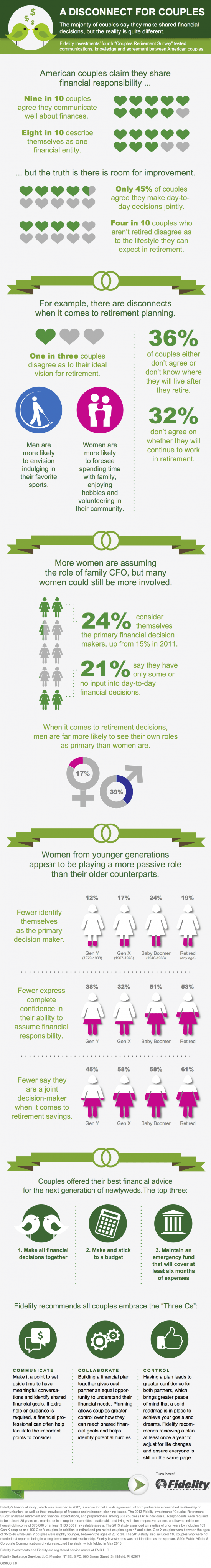 Fidelity Couples Survey Infographic