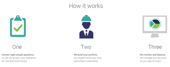 How TradeKing Advisors Works