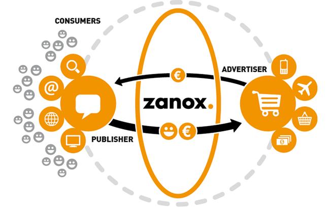 Zanox - red de afiliación