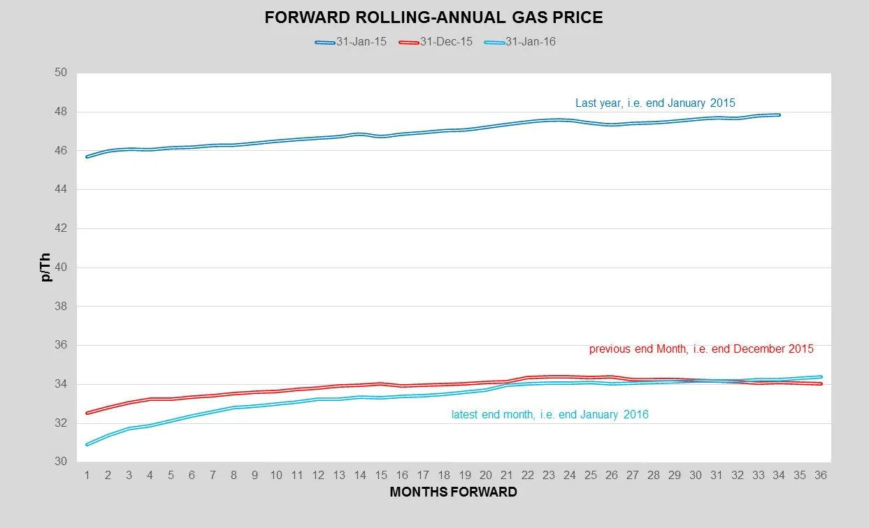 UK Wholesale Gas Prices - Pulse Business Energy