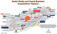 social business...Dion Hinchcliff