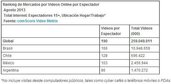 comScore video videos por espectador
