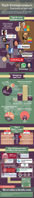 tech_entrepreneurs_900