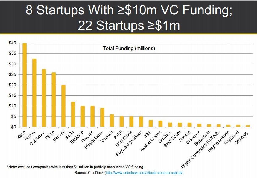 Startups VC Funding