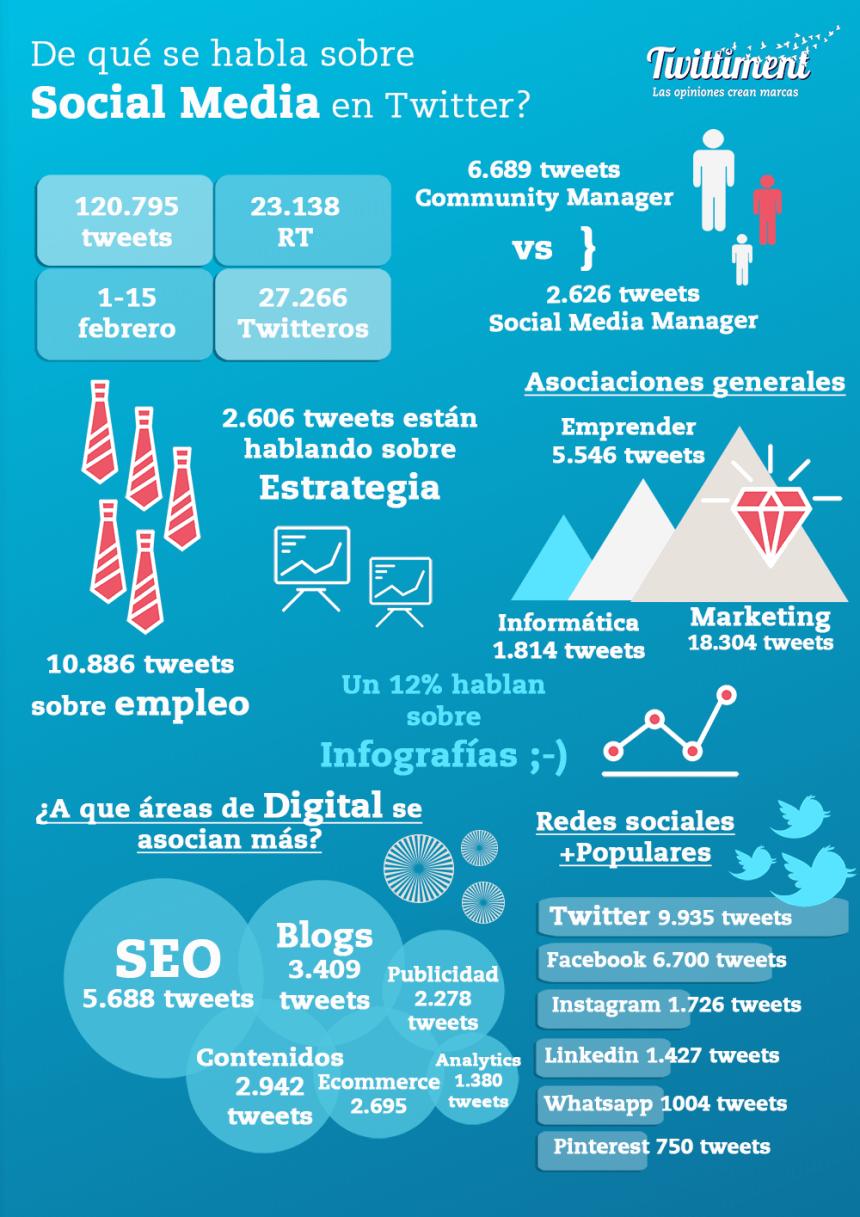 social-media-en-twitter-infografia