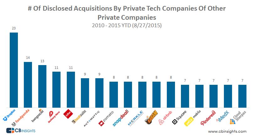 Top-Startups-acquiring-Startups