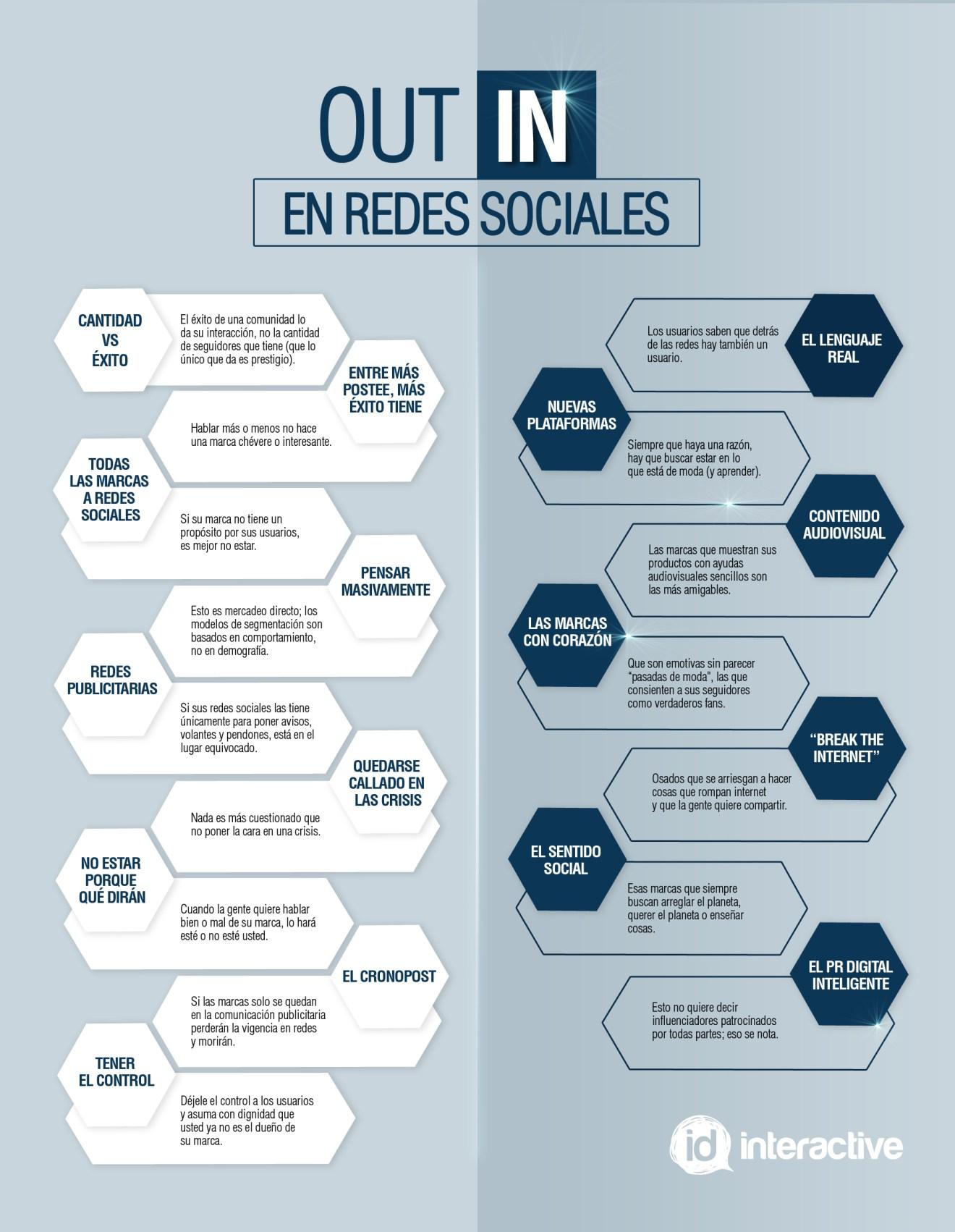 Infografía ID Redes Sociales