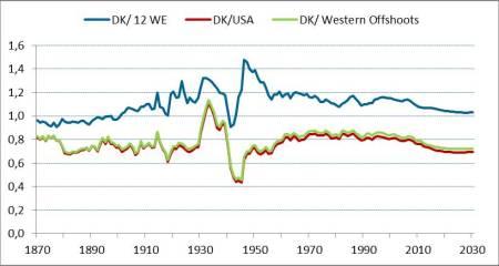 danish GDP