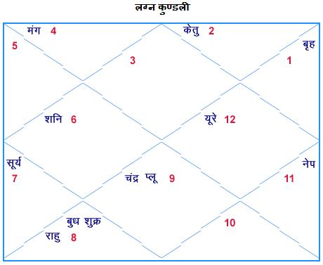 Numerology and astrology combined picture 3