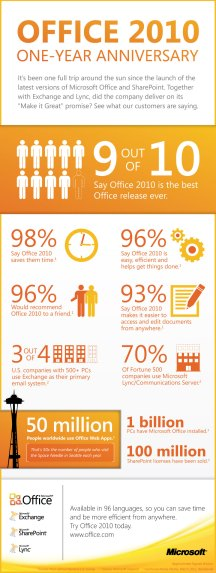Microsoft Office 2010 One-Year Anniversary Infographic