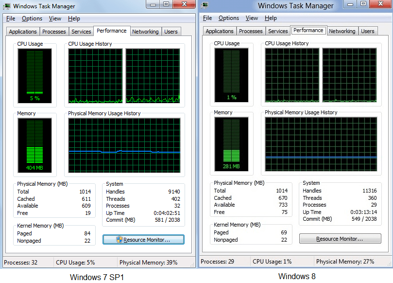 Windows 8 vs. Windows 7 - Memory usage