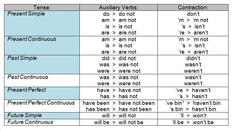auxiliary verbs particular uses Auxiliary verb you can say that something is to be seen , heard , or found in a particular place to mean that people can see it, hear it, or find it in that place little traffic was to be seen on the streets.