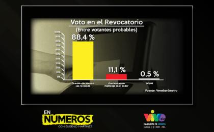 10,7 millones de venezolanos votarían por revocar a Maduro