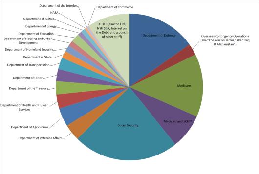 2013-budget