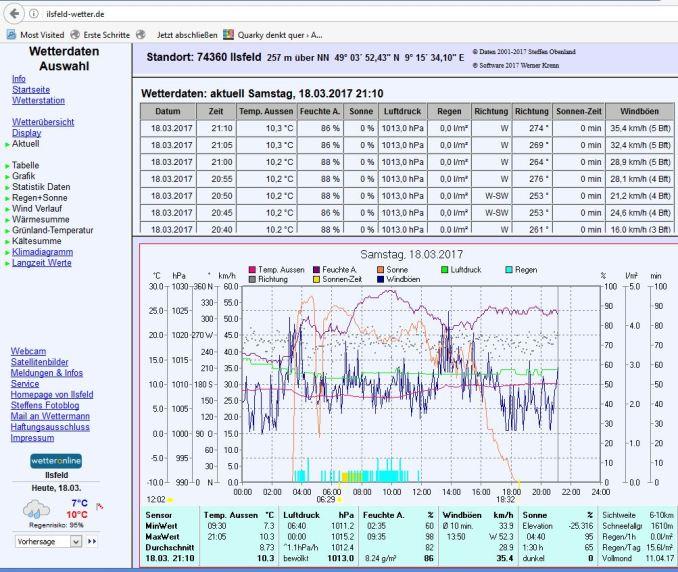 Screenshot Ilsfeld-Wetter.de