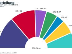 Sitzverteilung Bundestagswahl 2017
