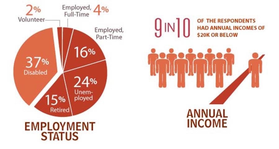 Los olvidados employment status