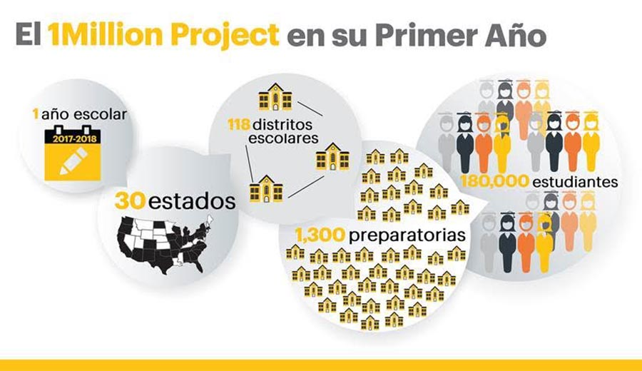 Sprint 1 Millon Project