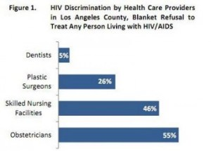 HIV Discrimination by Non-HIV Health Providers is Common Everywhere