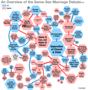 Same Sex Marriage Debate chart