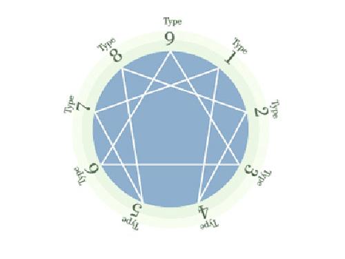 エニアグラム 9タイプの性格分析