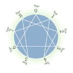 エニアグラム 9タイプの性格分析    個人を探し出す智慧