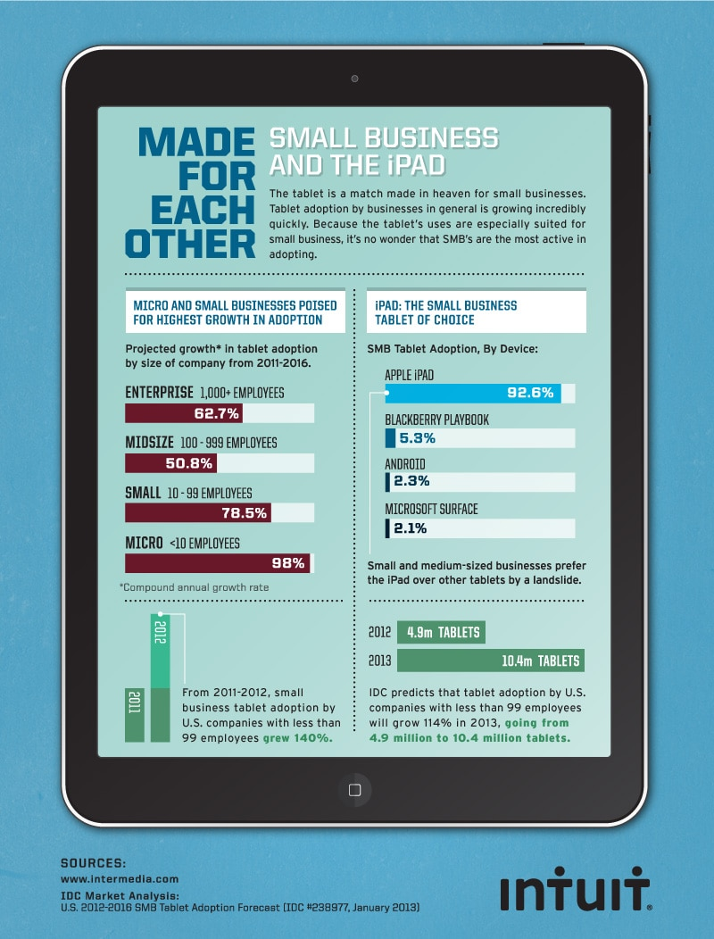 Small Businesses are adapting tablets quickly
