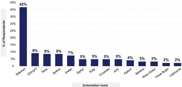 What automation tools testing teams use - Latest trends in software testing