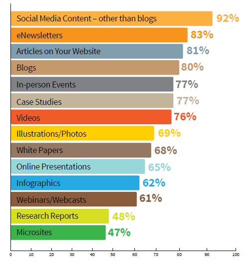 CMI study types of content marketing used