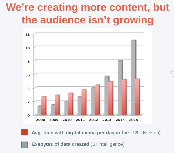 Data Growing Audience Not 600x528