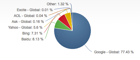 Search engines by market share