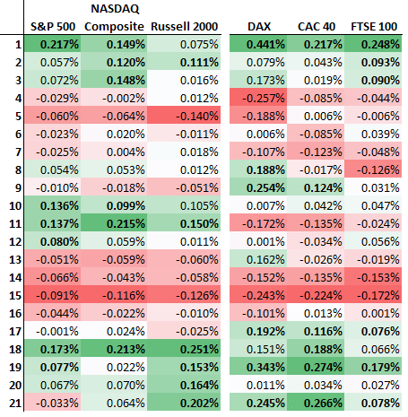 daily returns calendar