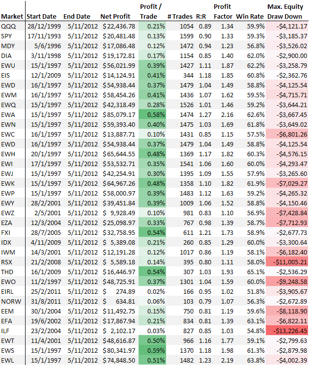 All ETF results