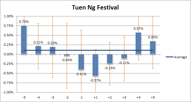 tuen ng festival