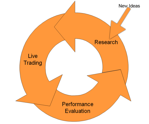 Trading system performance evaluation
