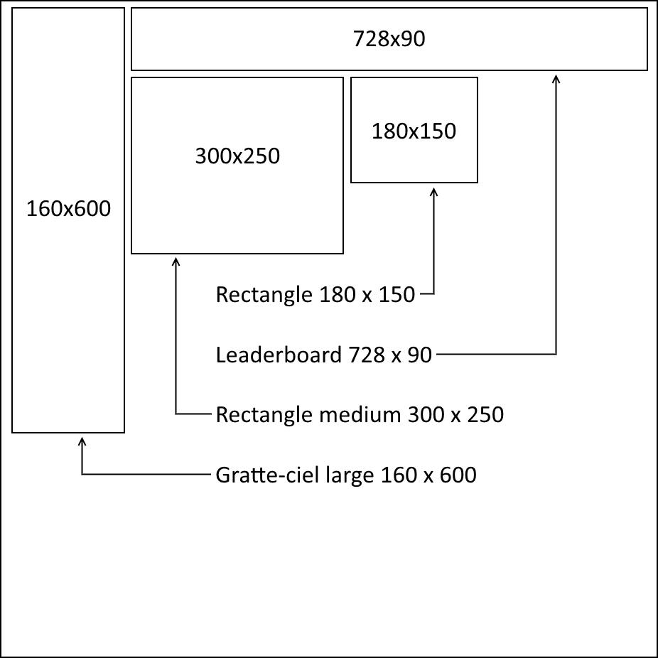 Leaderboard (728x90), rectangle (180x150), rectangle medium (300x250) et gratte-ciel large (160x600).