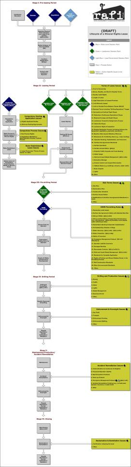 Mineral Rights Lease Flowchart