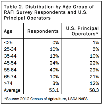 Table 2. Distribution by Age Group