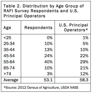 Table 2 WFRP survey