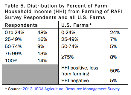 Table 5. Distribution by Percent of Farm Household Income from Farming