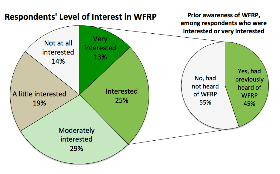 Figure 5. Knowledge of WFRP among producers reporting interest in the policy.