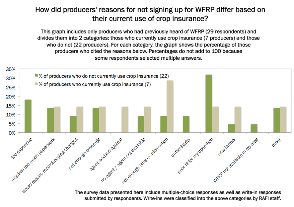 Figure 4. Reasons why producers did not sign up for WFRP, by current use of crop insurance. Excludes producers who did not know about the policy.