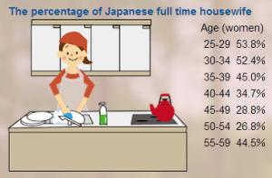 housewives in Japan