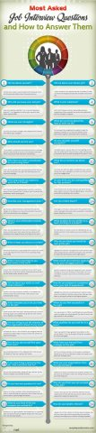 most asked job interview questions and how to answer them 1 107x480 Infografía: Entrevista de trabajo en inglés