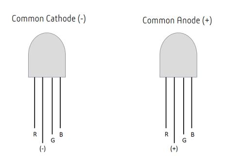 How do RGB LEDs work?